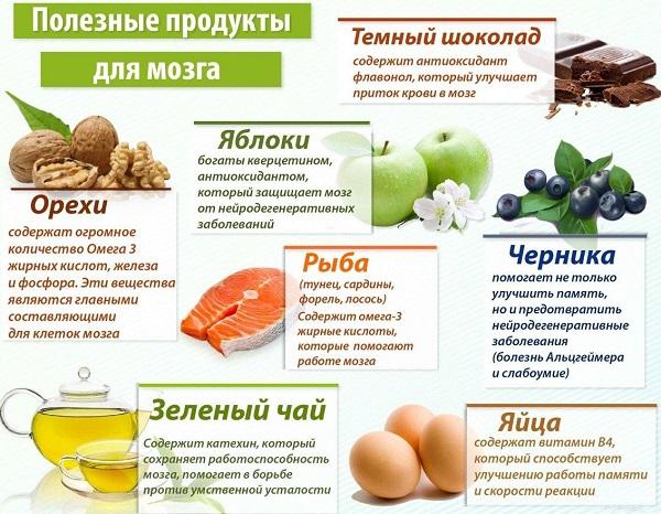 продукты для понижения плохого холестерина