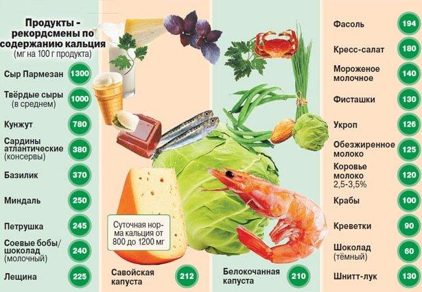 продукты для правильного питания список в калориях