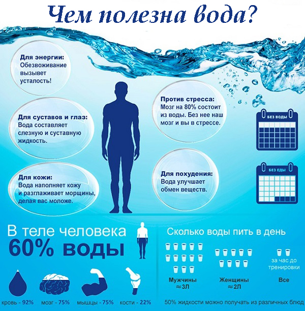 или польза воды в похудении такое белье