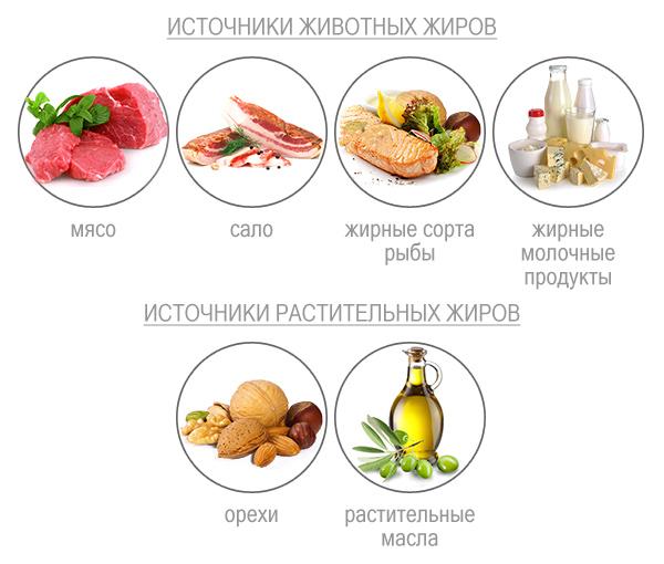 Правильное питание при тренировках в домашних условиях