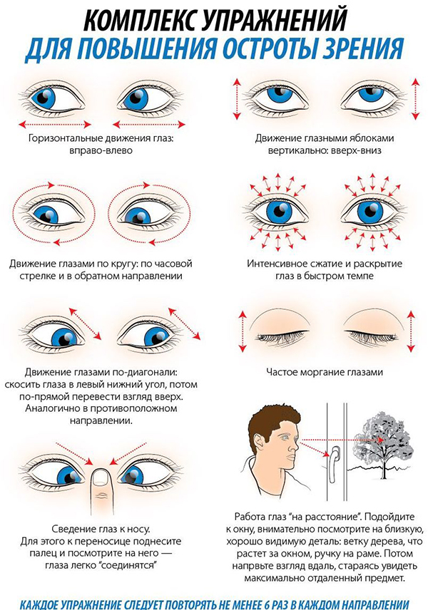 Как выглядит плохое зрение
