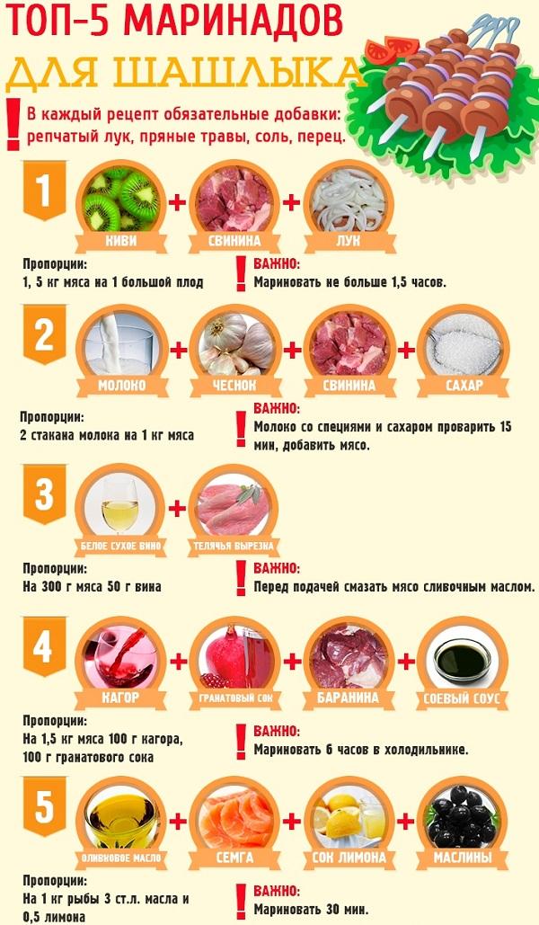 Вкусные маринады для шашлыка рецепты