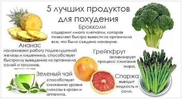 как нужно есть чтобы похудеть