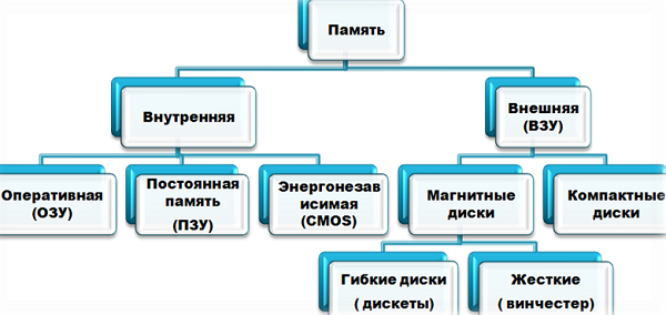 Доклад по информатике на тему внешняя память компьютера 9416