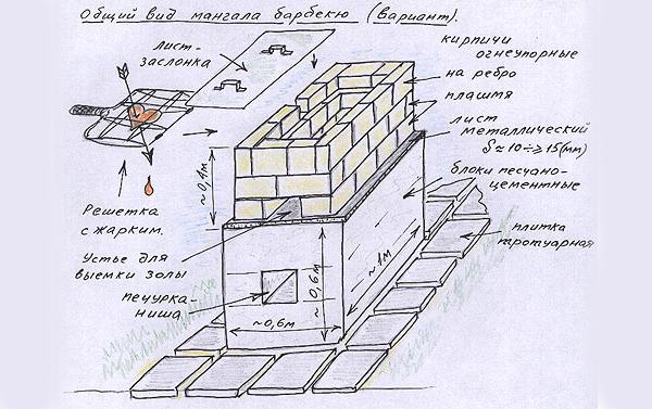 Как построить мангал своими руками проекты фото