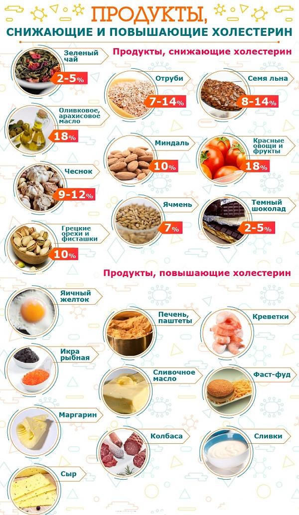 Атеросклероз нижних конечностей овощи фрукты