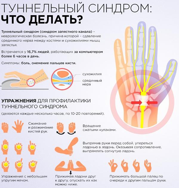 Что делать если больно рукой двигать