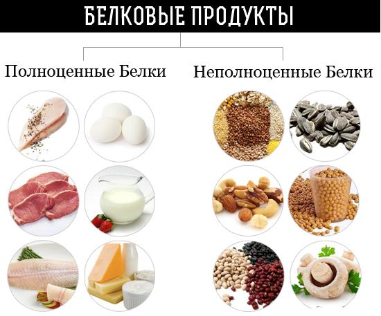 какие продукты нужно исключить чтобы быстро похудеть
