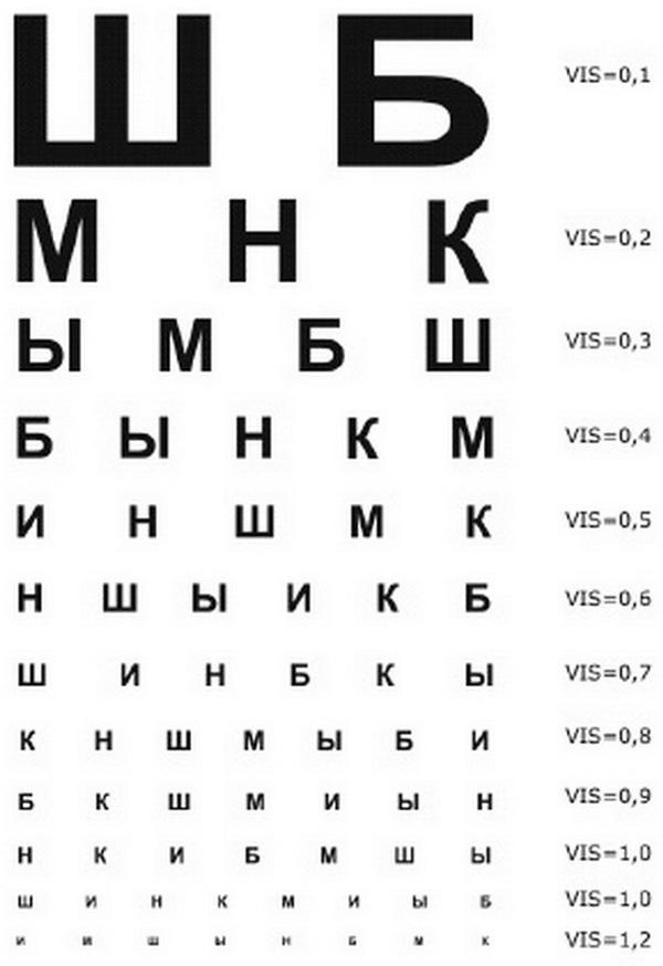 Проверка зрения в домашних условиях, как проверить зрение
