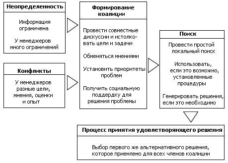 Этапы процесса принятия управленческих решений