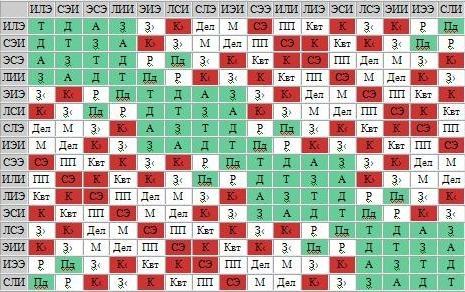психотипы таблица