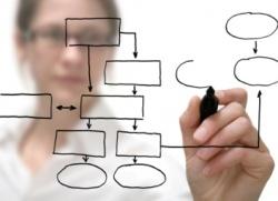 Состав разделов бизнес плана