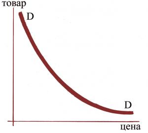 Факторы влияющие на формирование спроса