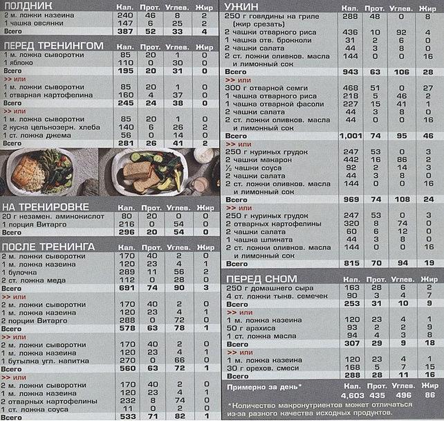 примерный план питания для похудения