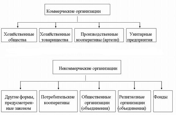 Классификация юридических лиц таблица