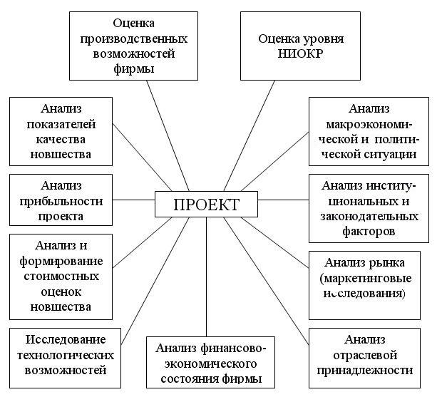 Методы оценки экономической эффективности инвестиций