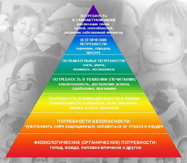 Пирамида иерархия потребностей маслоу