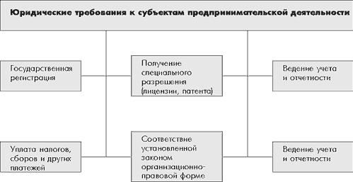 Признаки субъектов предпринимательской деятельности