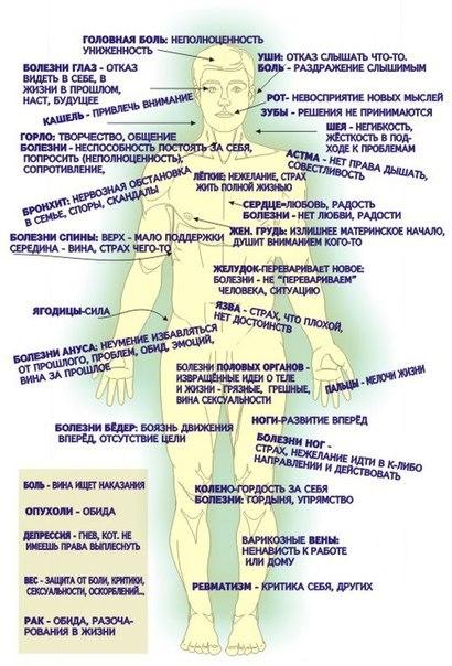 Психологические причины болезней таблица
